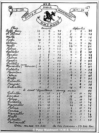 Hoods ports of call 1936-1939